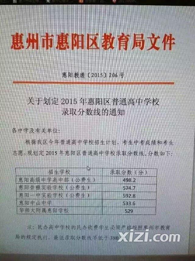 惠阳中考分数线2016